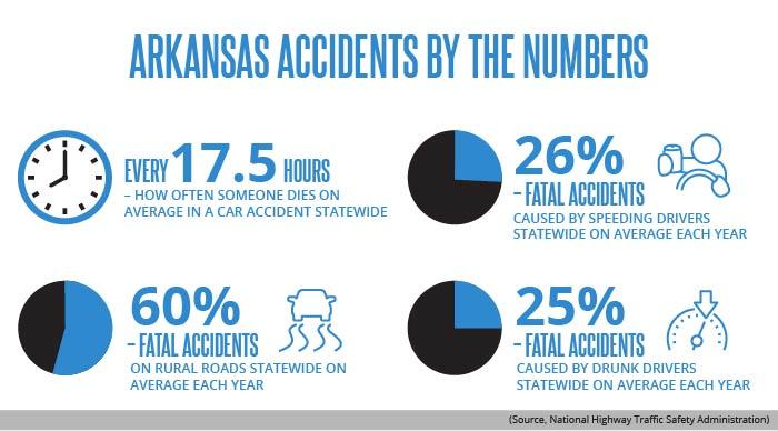 Arkansas Accidents infographic